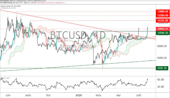 BITCOIN : A bullish technical breakout to be confirmed